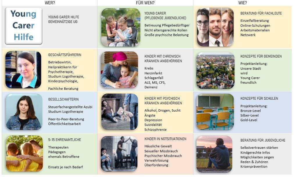 Young Carer Spenden, Young Carer, Youngcarer, pflegende Kinder, pflegende Jugendliche, Spenden, Kinder kranker Eltern, Kinder psychisch kranker Eltern, Kinder suchtkranker Eltern, Kinder krebskranker Eltern